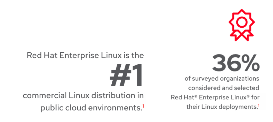 Red Hat Enterprise Linux is the number one commercial Linux distribution in public cloud environments. 36% of surveyed organizations considered and selected Red Hat Enterprise Linux for their Linux deployments.