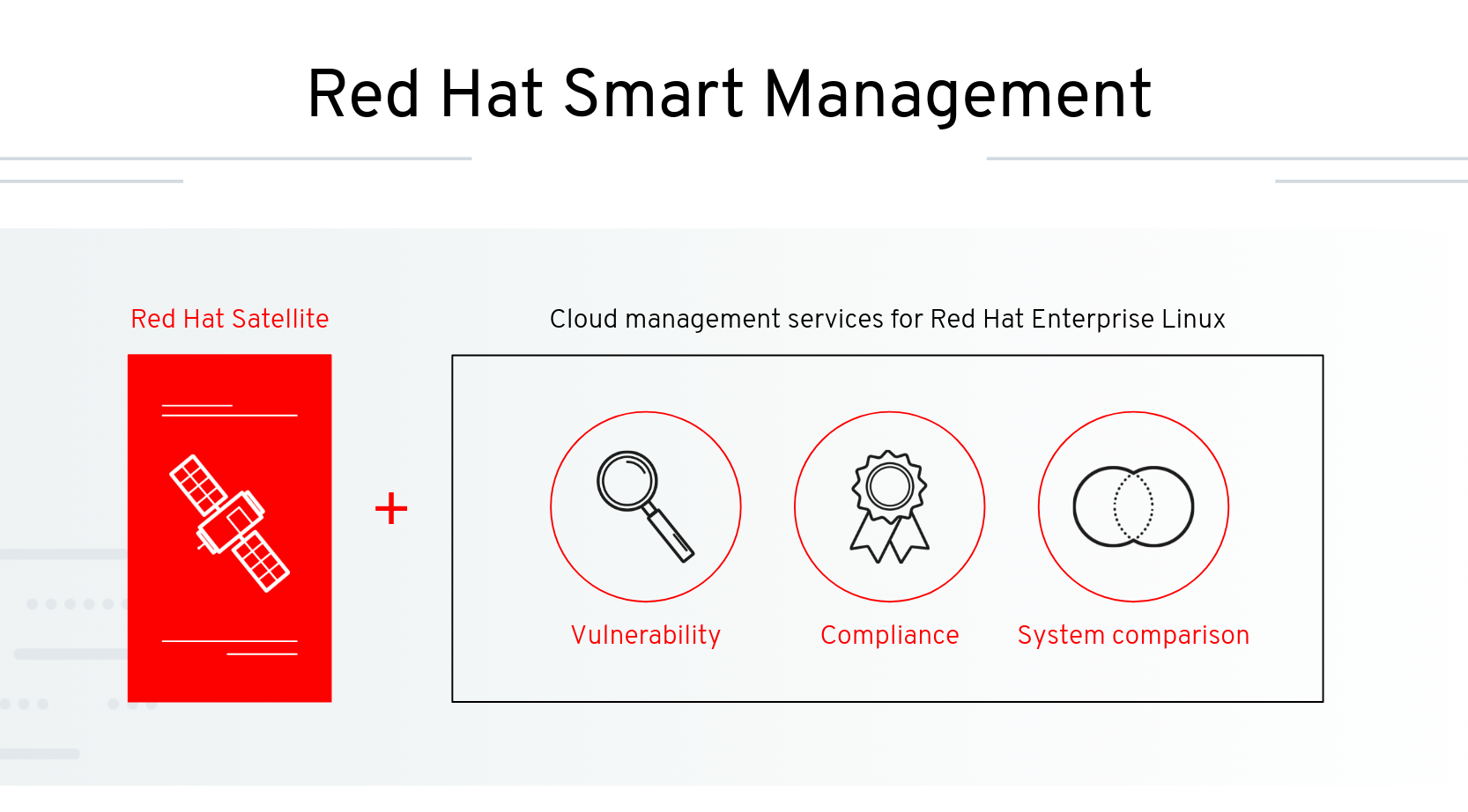 Red Hat Smart Management Illustration