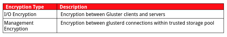 Encryption types for gluster