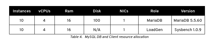 Table 4.   MySQL DB and Client resource allocation