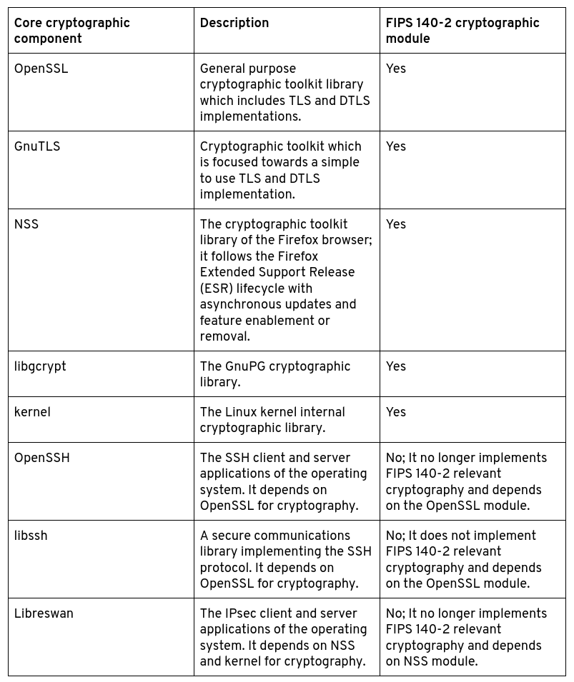 Table 1: crypto components and their FIPS status