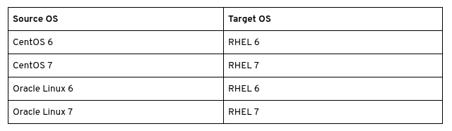 Table of targets for conversion to RHEL