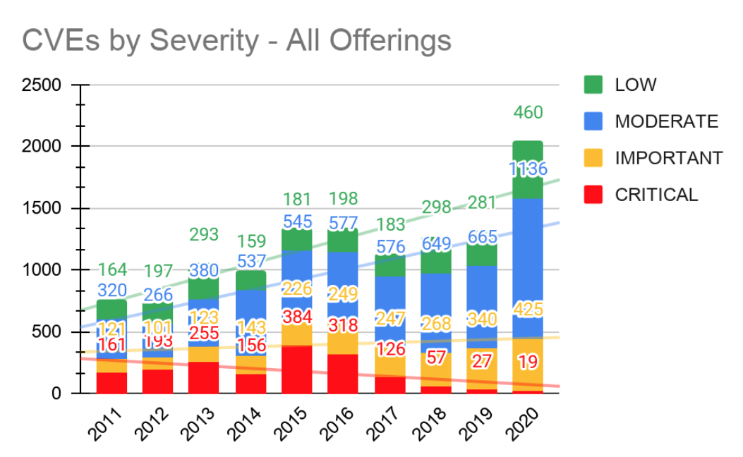 Graph showing distribution of types of security vulerabilities through 2011 to 2020
