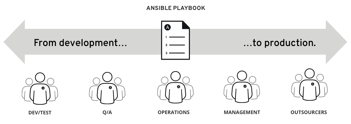 Ansible diagram image
