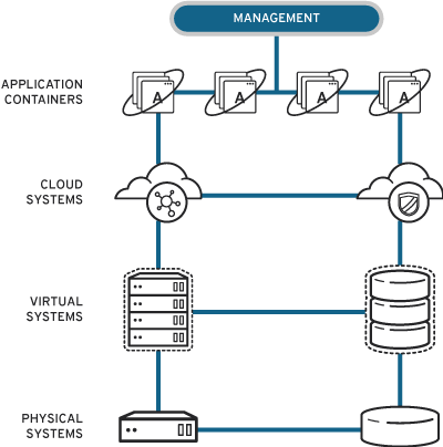 hybrid management diagram