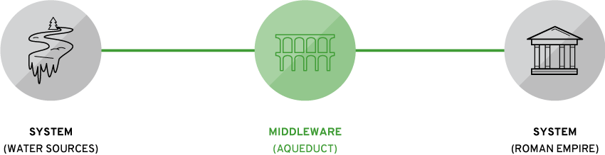 icons of the aqueduct as middleware