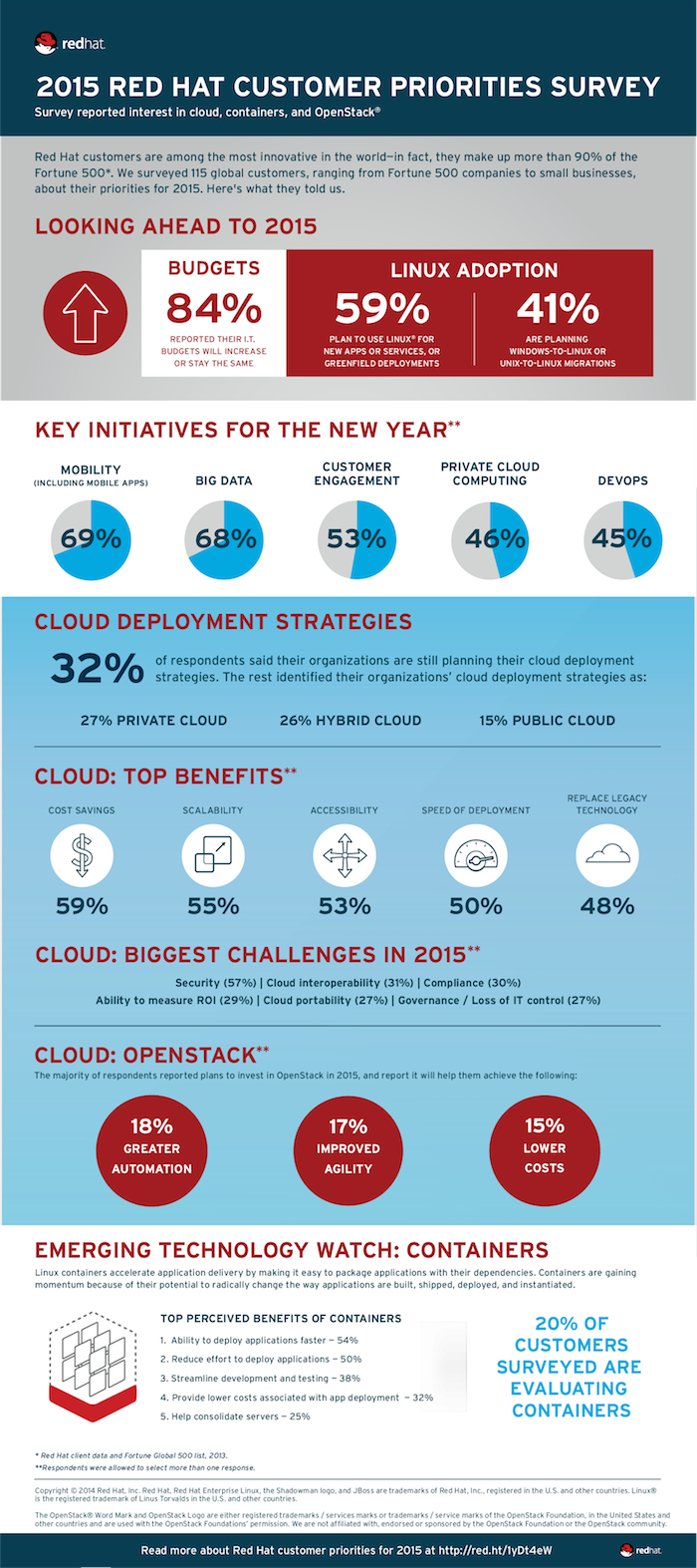 2015 Red Hat customer priorities survey