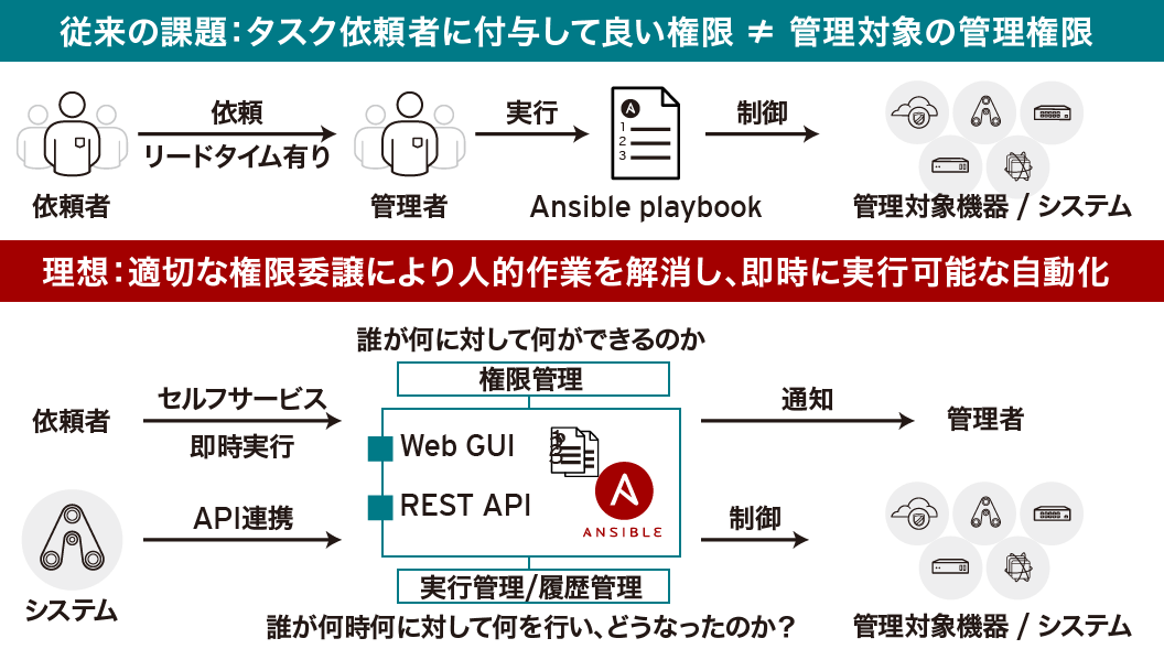 Red Hat Ansible Towerの導入で享受できるメリット