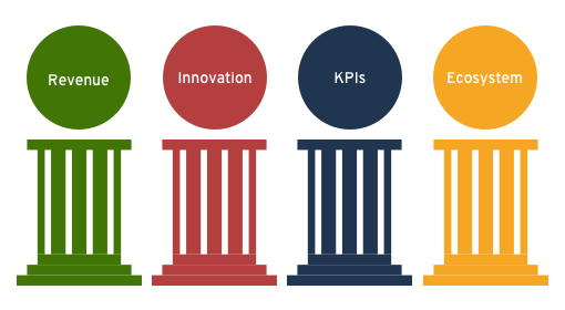 Four pillars of open banking