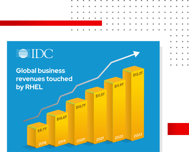 IDC Global business revenues touched by RHEL