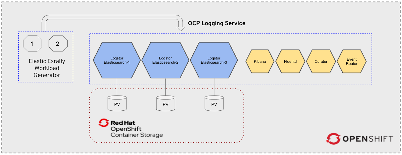 Figure 1: Red Hat OpenShift Cluster Logging powered by OpenShift Container Storage