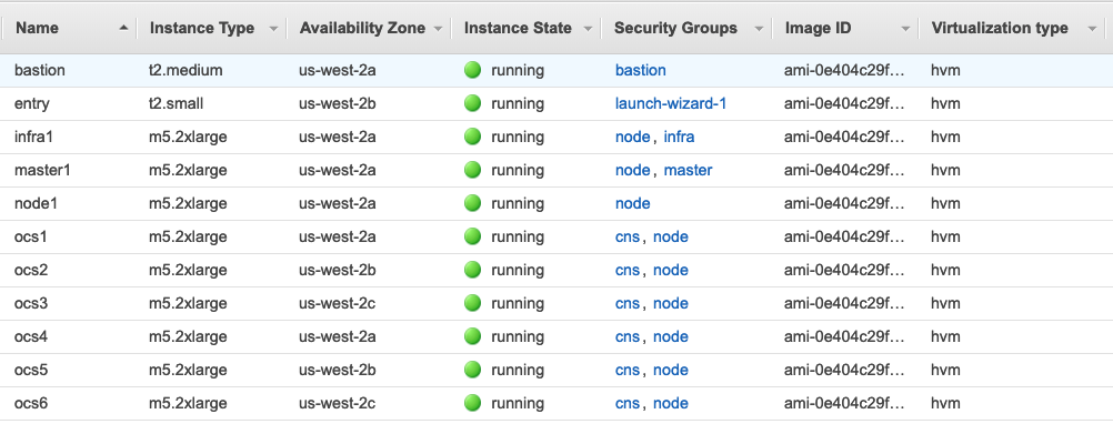 EC2 instances and how they are placed in the us-east-2 AZs