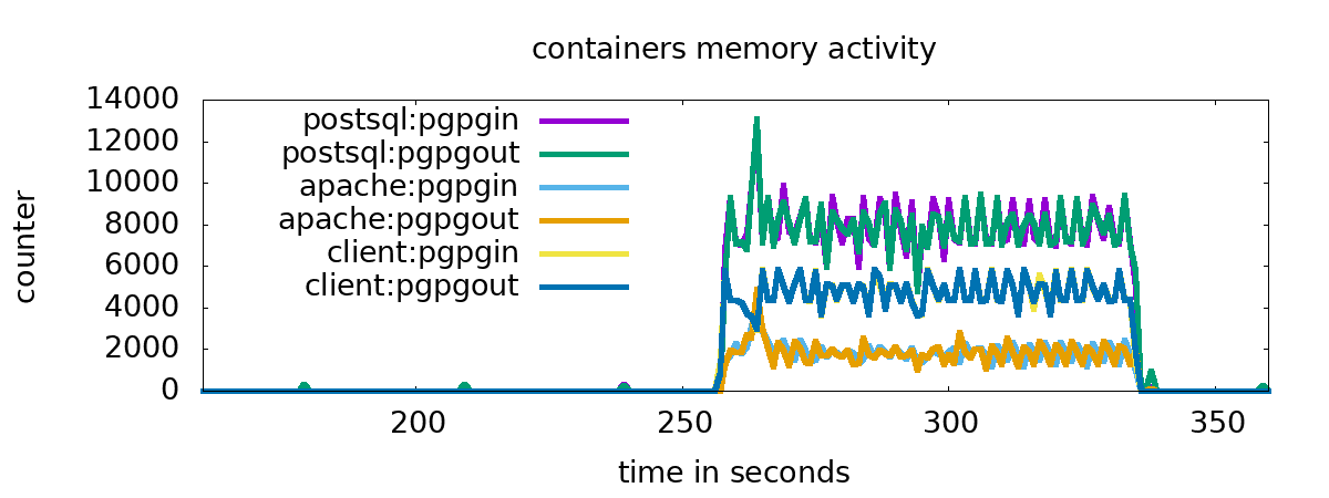 Fig. 2 containers memory activity
