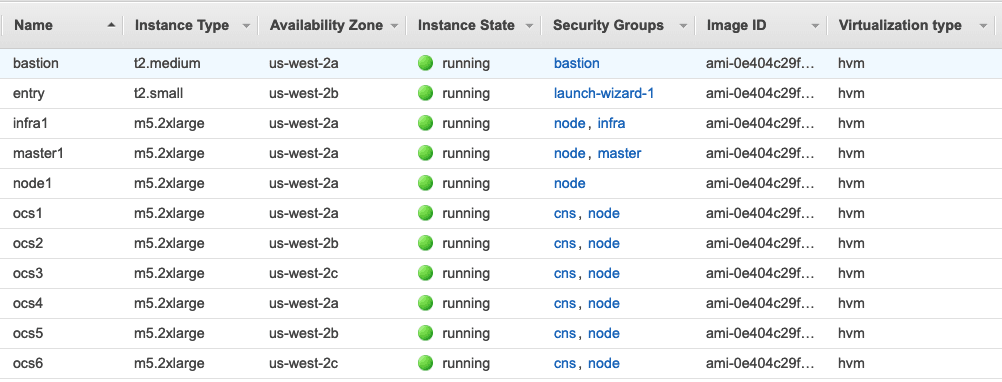 AWS console showing the EC2 instances and how they are placed in the us-east-2 AZs