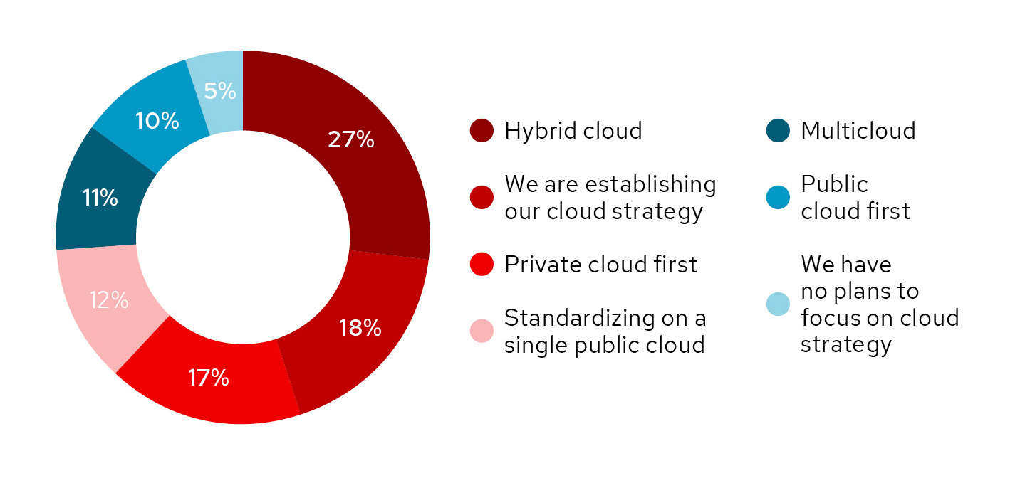 Which of the following best describes your cloud strategy?