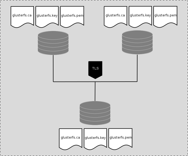 Figure 1: gluster server nodes and clients