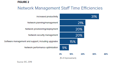 Network management of staff time efficiencies