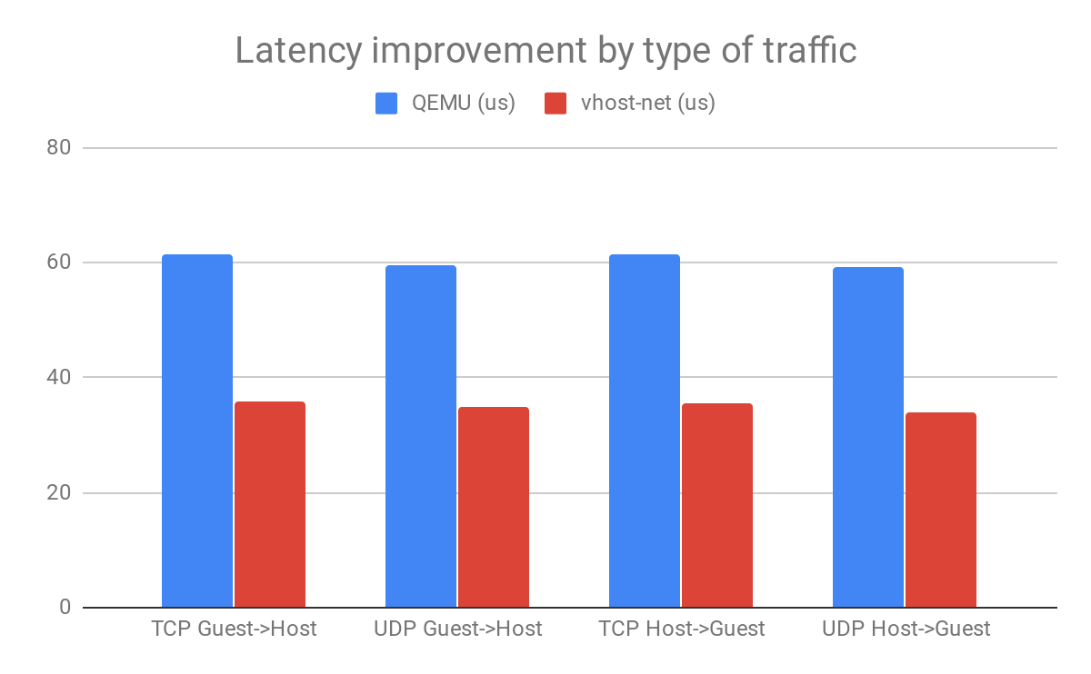 Latency improvement by type of traffic