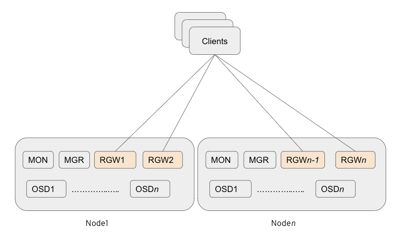 Figure2: Multiple co-resident (2 x RGW Instance) deployment strategy