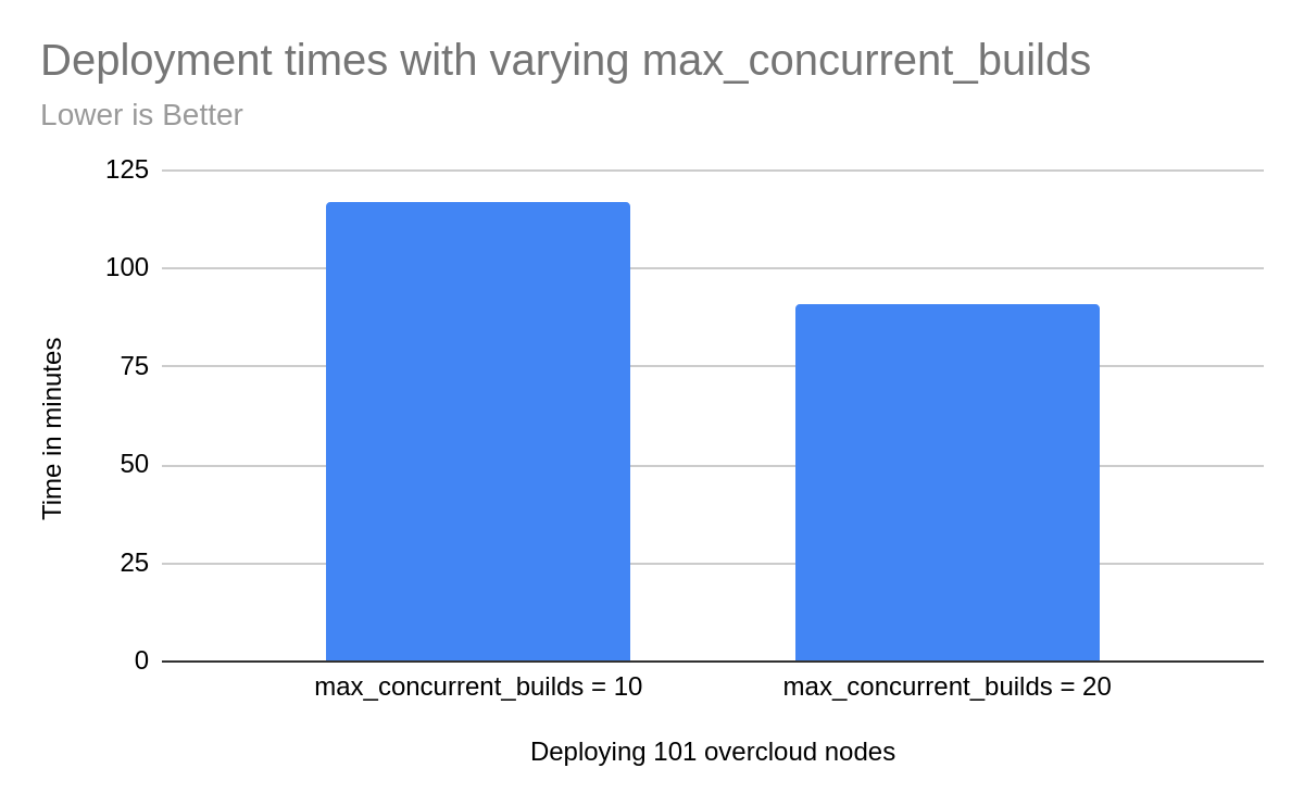 Figure 1: Deployment times with varying max_concurrent_builds - using value of 20 is substantially faster than a value of 10.