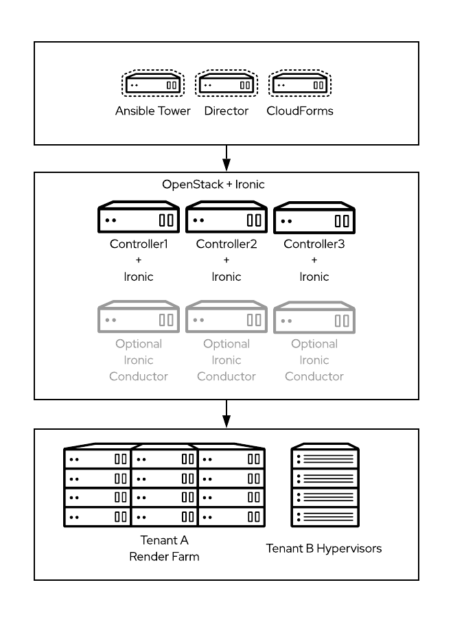 Figure 2: Red Hat basic architecture for OpenStack