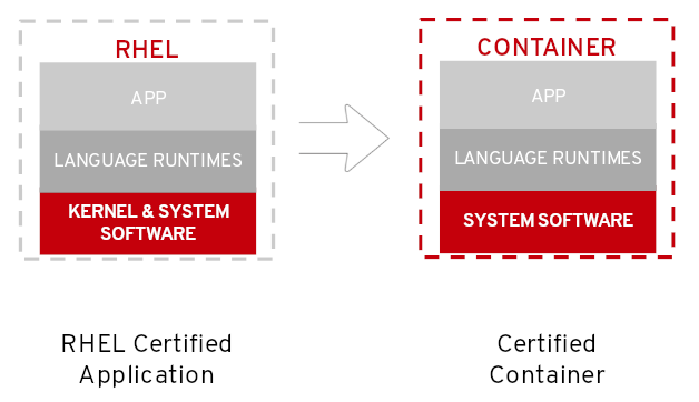 Figure 1: Certified container created from UBI