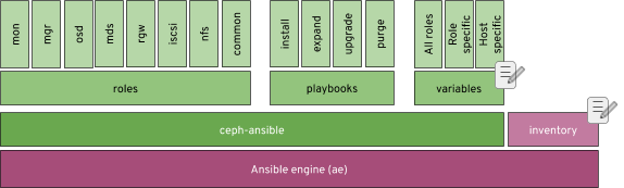 A high level overview of the components/functions that ceph-ansible provides