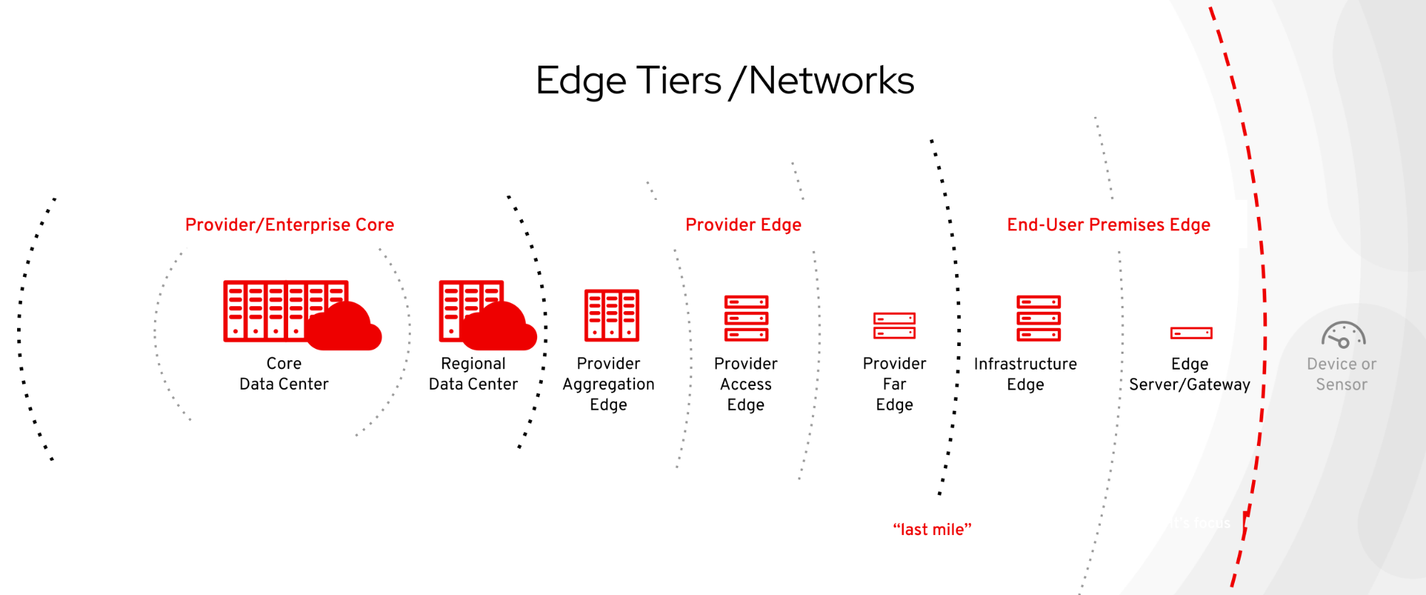 Edge Tiers / Networks diagram