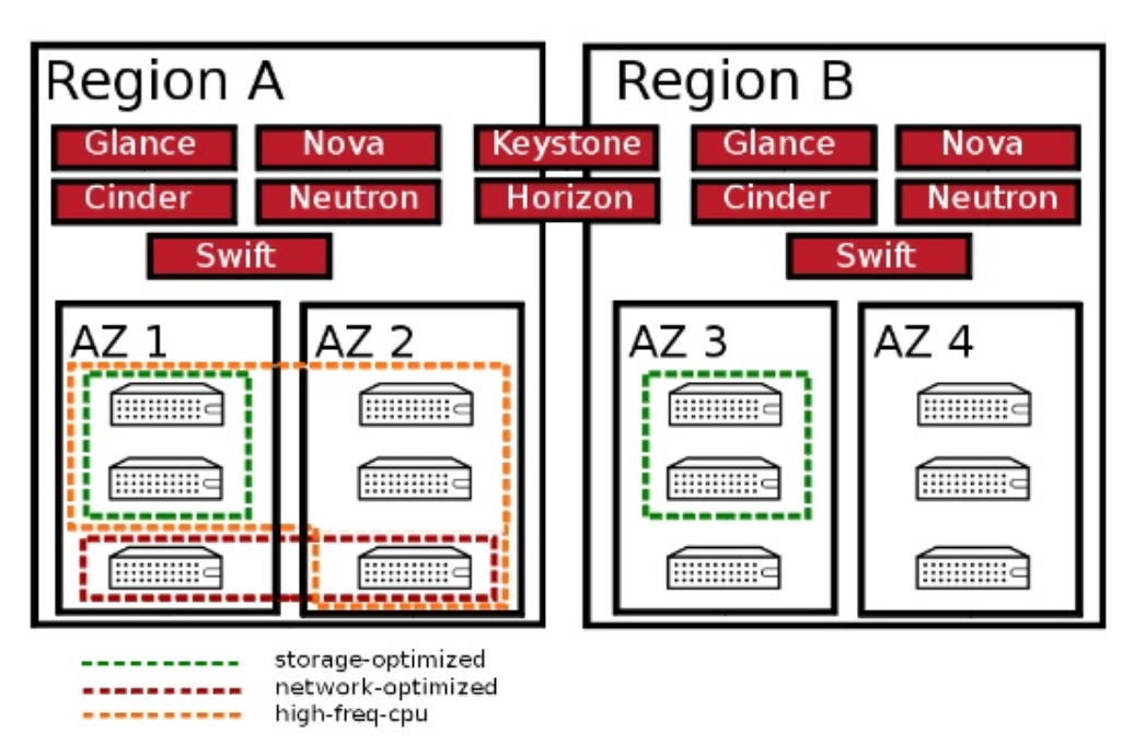 Four availability zones across two regions