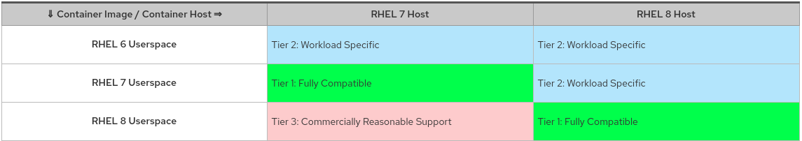 RHEL host / container support grid showing which userspaces are supported on RHEL 7 / 8.