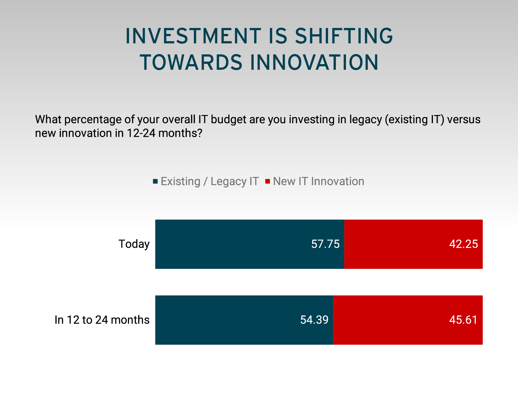 Investment is Shifting Towards Innovation