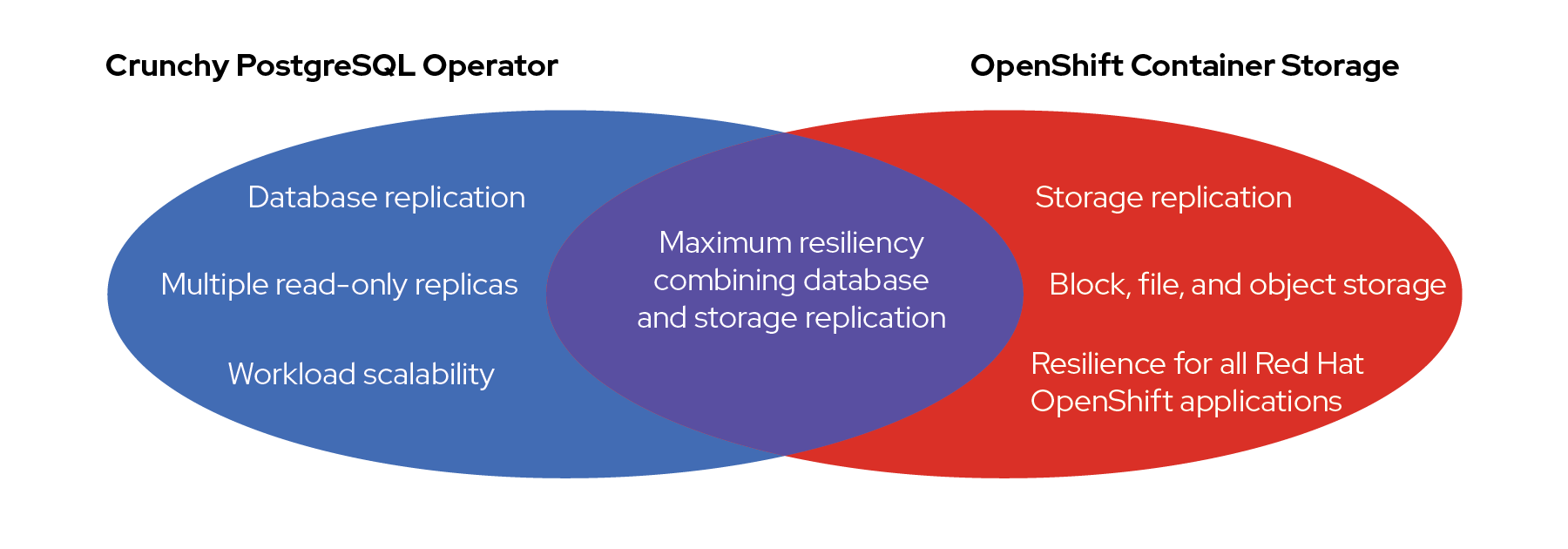 Diagram showing Crunchy postgresql operator + OpenShift Container Storage