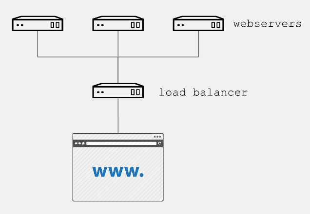 Load balancer diagram