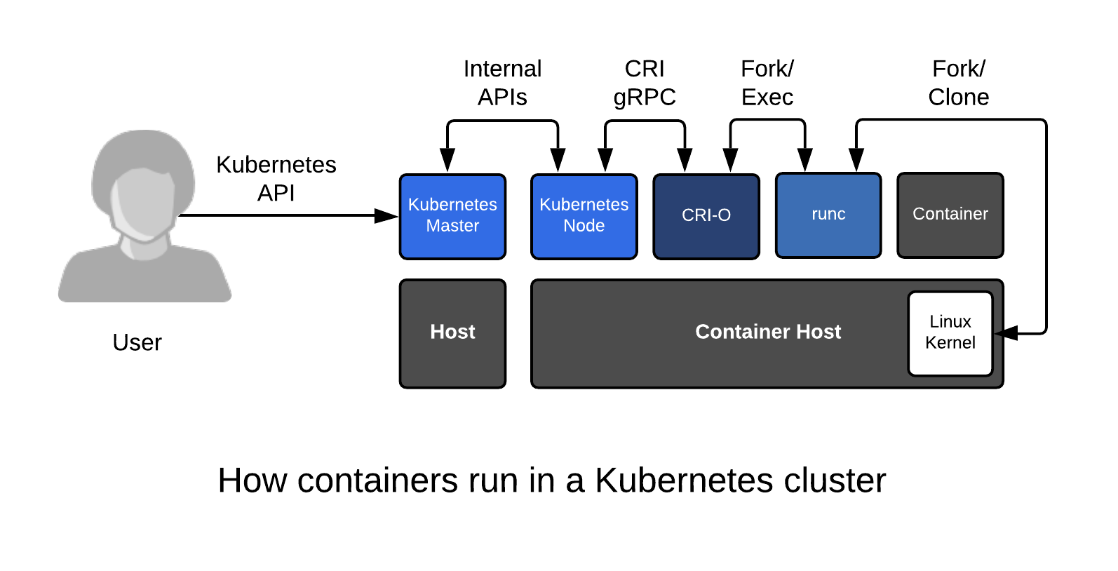 How containers run in a kubernetes cluster