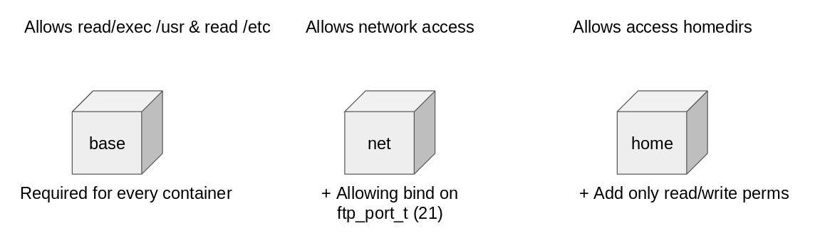Figure 1: permissions for containers set by udica