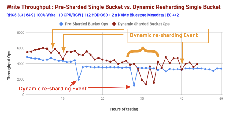 Chart 3: Dynamic Bucket resharding and Pre-sharding bucket performance comparison: 100% Write