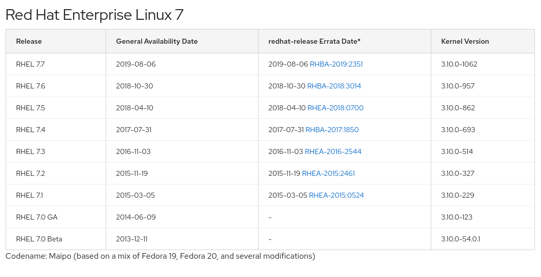 Figure 1: Listing of RHEL releases with kernel versions