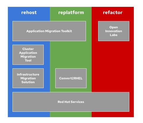 Figure 2: Red Hat offerings for rehosting, replatforming, and refactoring applications