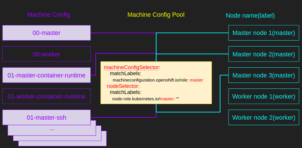 Figure 2. How does Machine Config Pool select Machine Configs and Worker