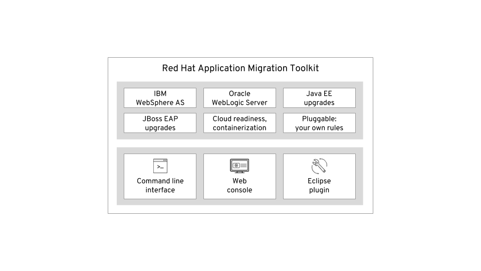 Red Hat Application Migration Toolkit