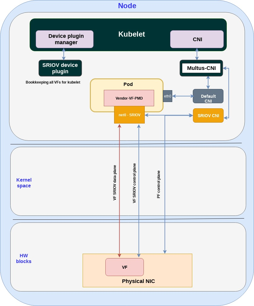 Figure 3: how SR-IOV is deployed in Kubernetes