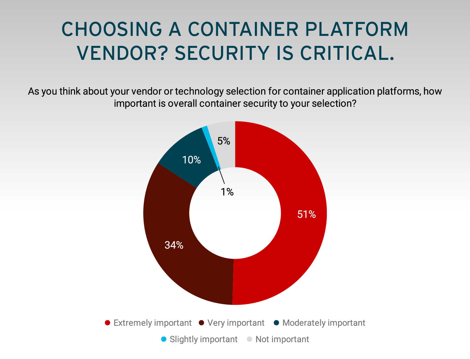 Choosing a Container Platform Vendor? Security Is Critical
