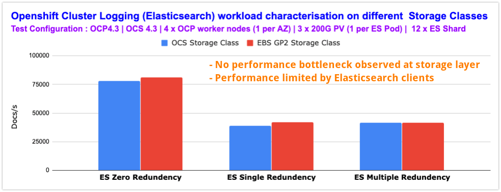 Chart 2: Comparing elasticsearch redundancy level performance
