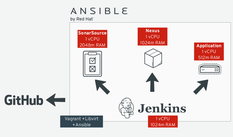 Integrating Ansible with Jenkins in a CI/CD process