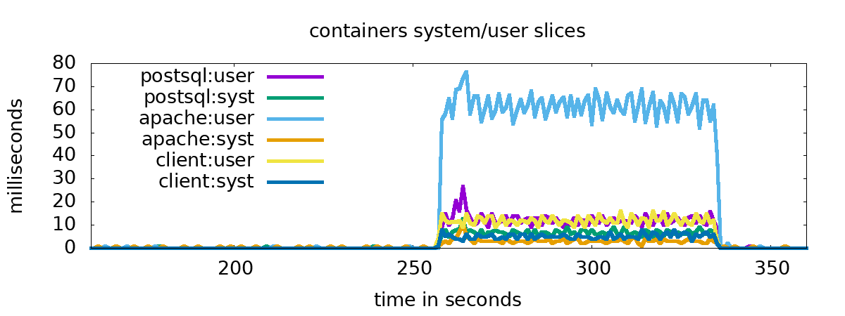 Figure 1: containers system / user slices