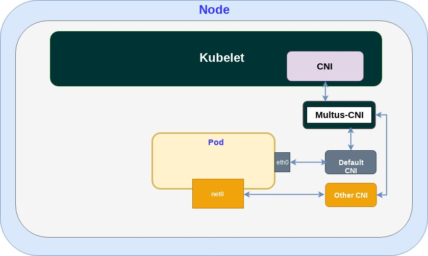 Figure 2: Multus CNI allowing multiple network interfaces to be attached to a pod.