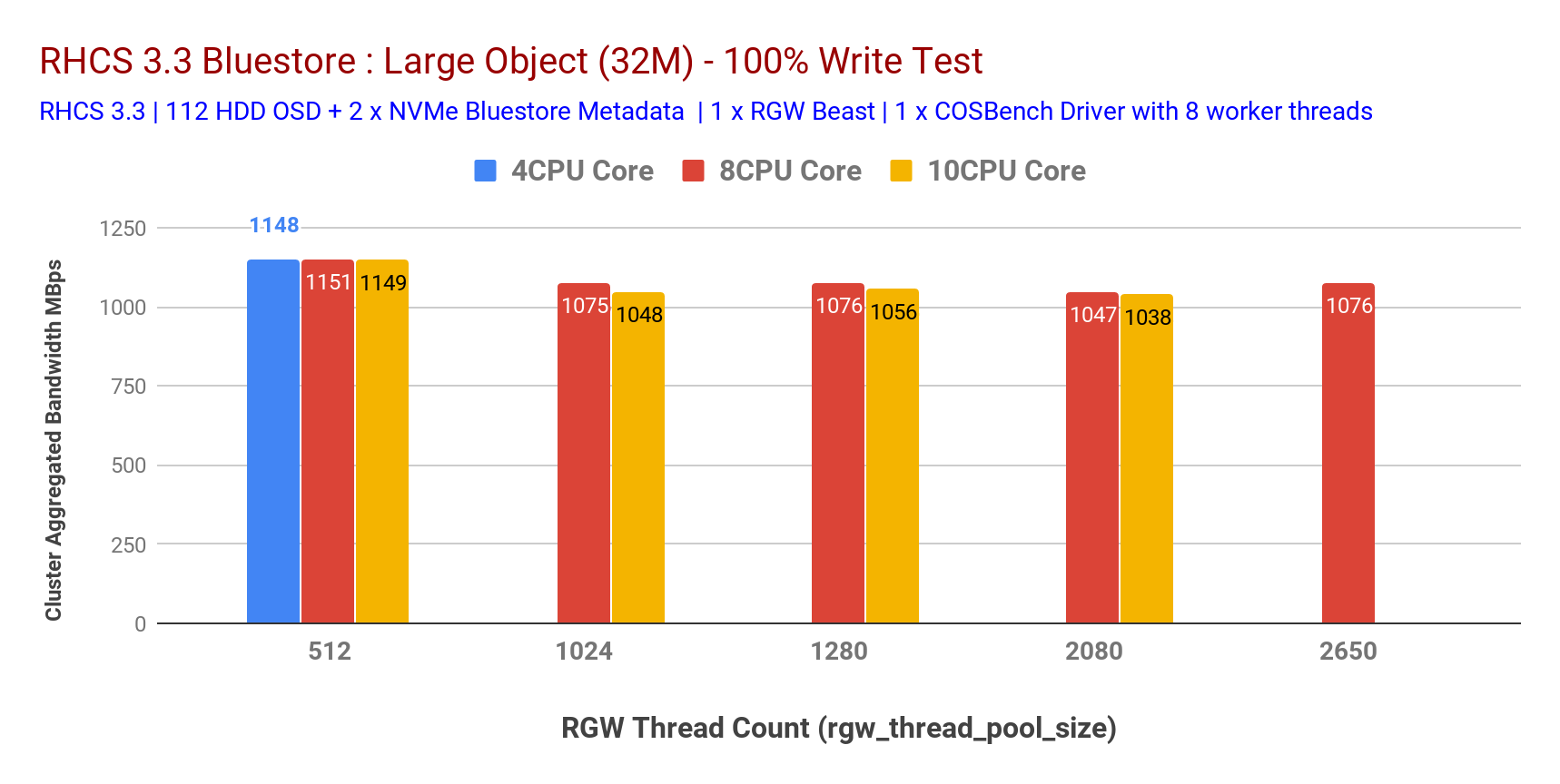 Chart 6: Large Object 100% write test