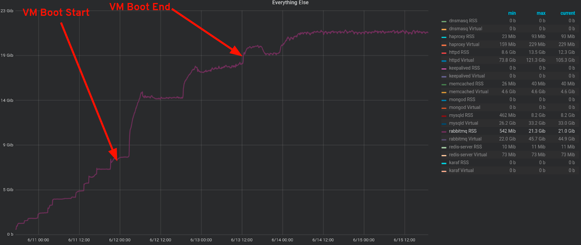 RabbitMQ RSS Memory usage