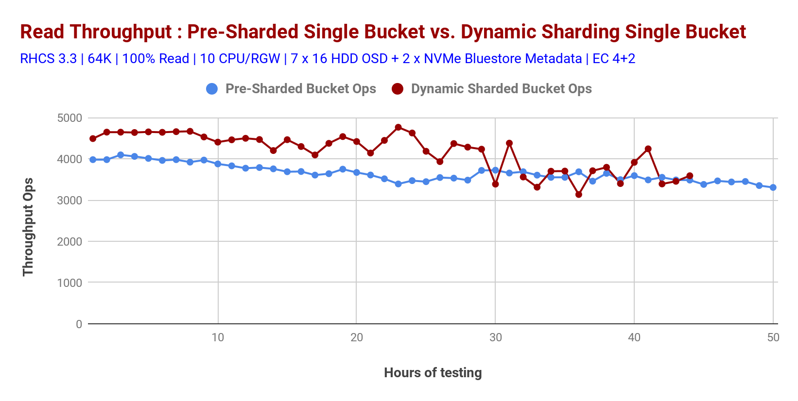Chart 4: Dynamic Bucket resharding and Pre-sharding bucket performance comparison: 100% Read