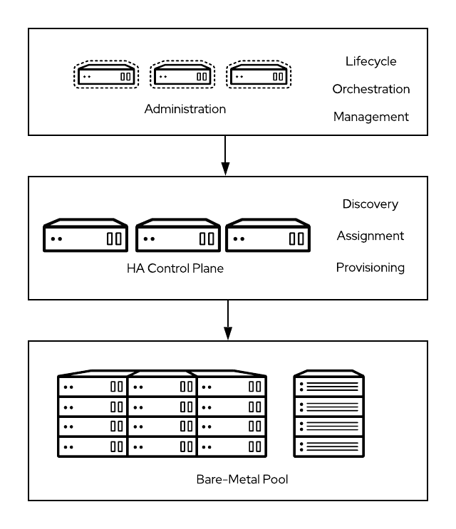 Figure 1: OpenStack basic bare metal configuration